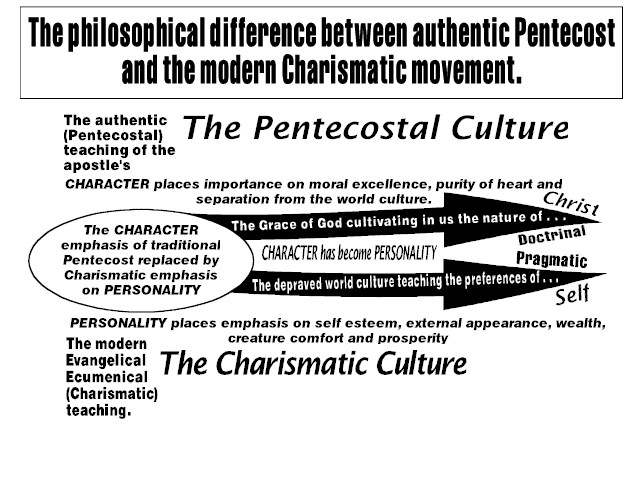 Petnecost vs Charismatics