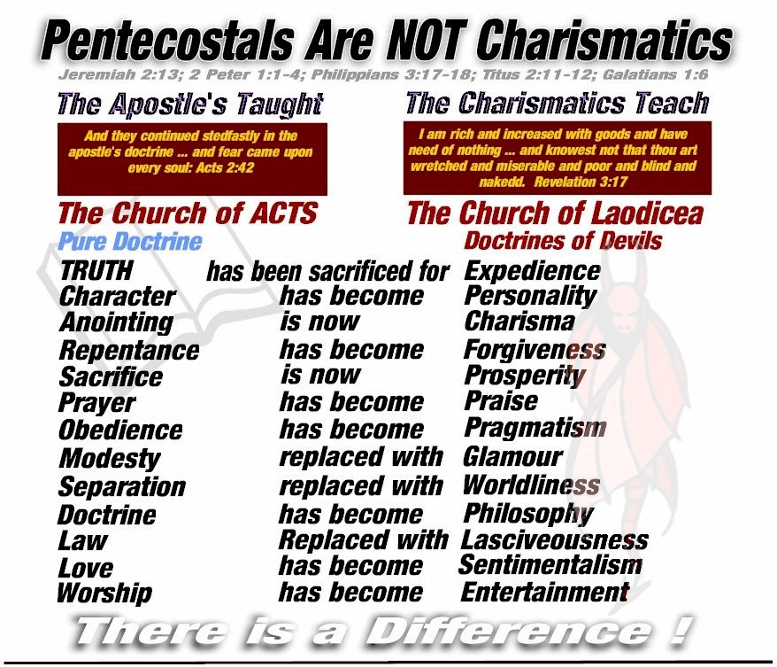 Pentecostals are not Charismatics
